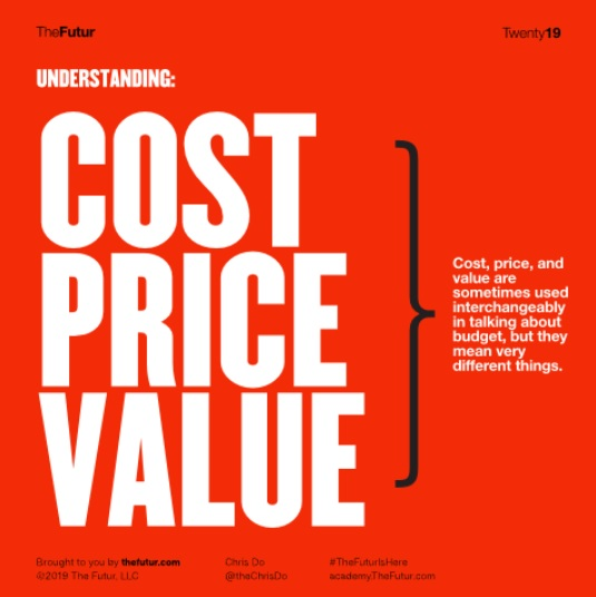 Cost Price Value Agency World